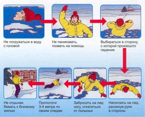Инструкция человек провалился под лед что делать