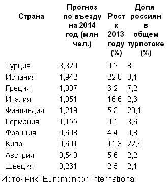 Топ-10 стран, куда ездят туристы из России